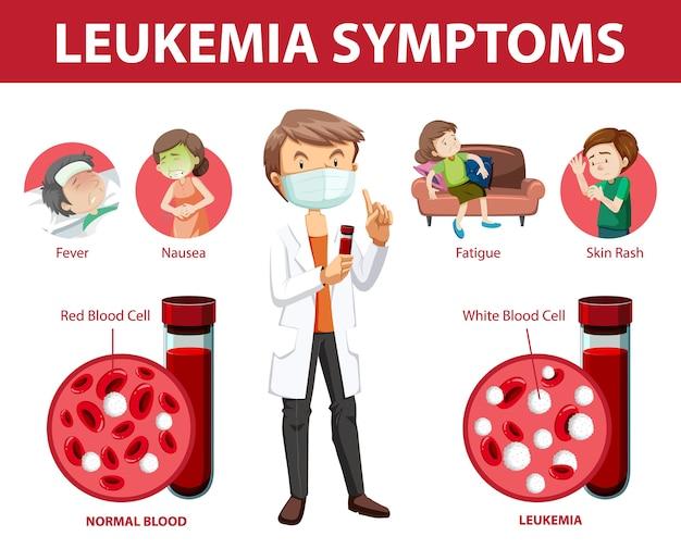 Infográfico de estilo de desenho animado de sintomas de leucemia Vetor grátis