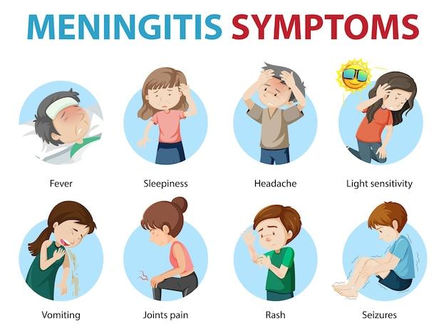 Infográfico de estilo de desenho animado de sintomas de meningite Vetor grátis