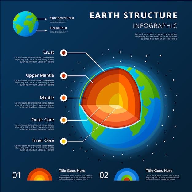 Infográfico de estrutura de terra com crostas continentais e oceânicas Vetor grátis