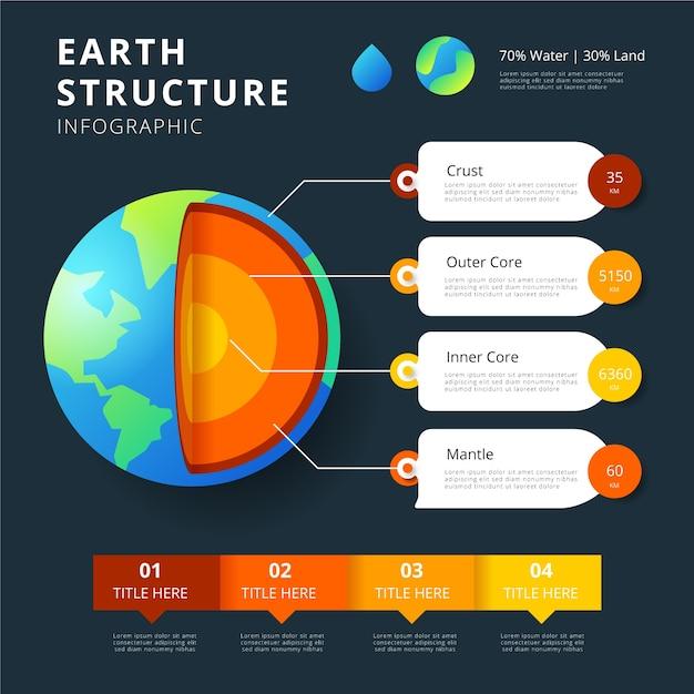 Infográfico de estrutura de terra e caixas de texto Vetor grátis