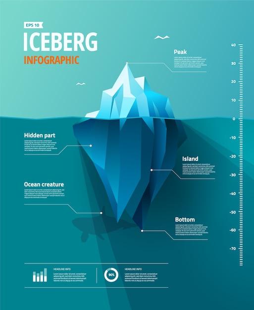 Infográfico de iceberg Vetor Premium
