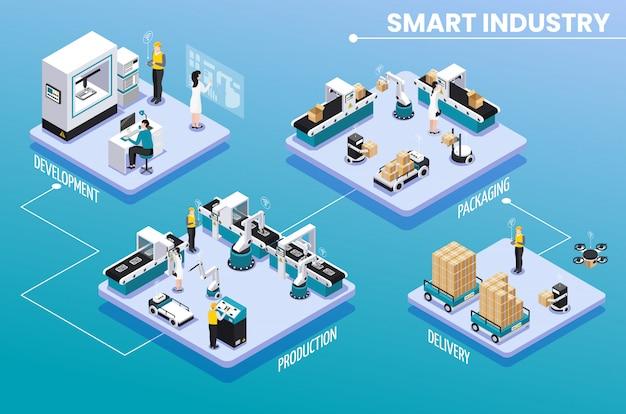 Infográfico de indústria inteligente isométrica colorida com etapas de embalagem e entrega de produção de desenvolvimento vector a ilustração Vetor grátis