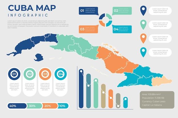 Infográfico de mapa plano cuba Vetor grátis
