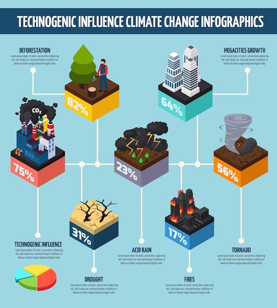 Infográfico de mudança climática de influência de atividade humana Vetor grátis