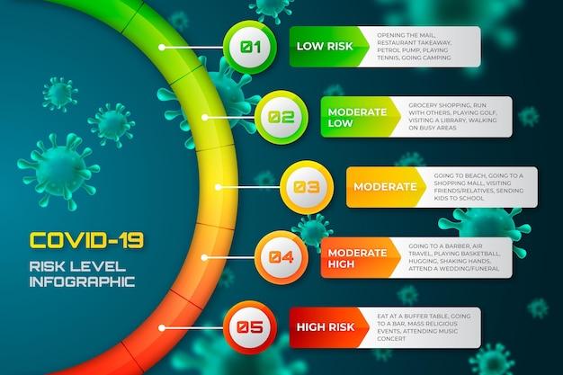 Infográfico de níveis de risco de coronavírus Vetor Premium