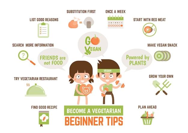 Negocios de vegetariano restaurante plan