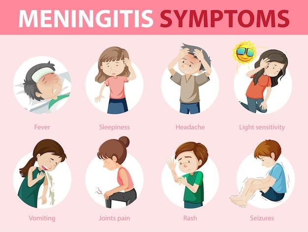 Infográfico de sinais de alerta de sintomas de meningite Vetor grátis
