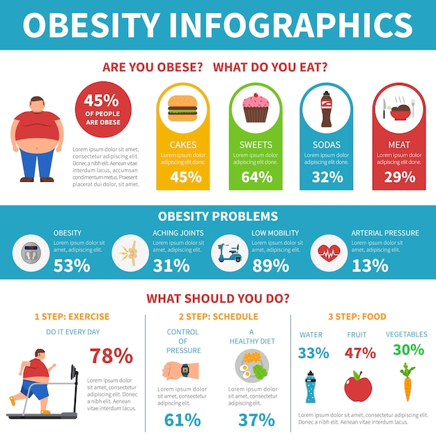 Infográfico de solução de problemas de obesidade Vetor grátis