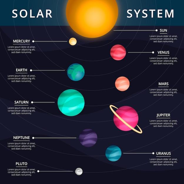 Infográfico do sistema solar com informações Vetor grátis