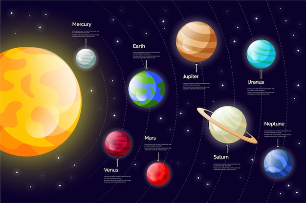 Infográfico do sistema solar com planetas Vetor grátis