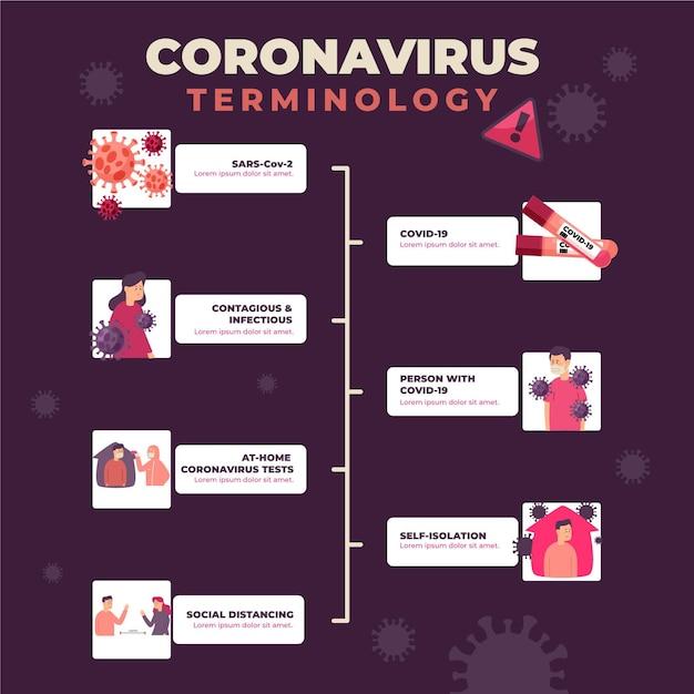 Infográfico ilustrado de terminologia de coronavírus Vetor grátis