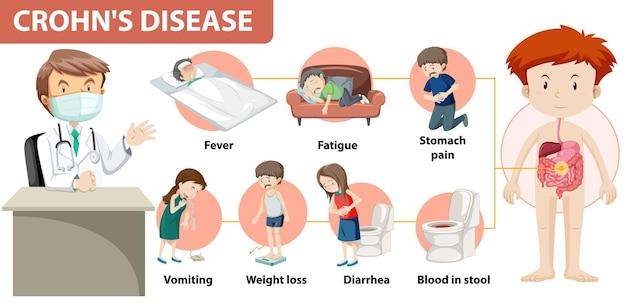 Infográfico médico da doença de crohn Vetor grátis