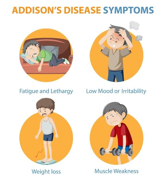 Infográfico médico dos sintomas da doença de addison Vetor grátis