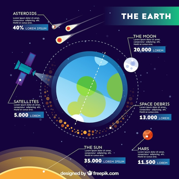 e9367ea1717 Infográfico sobre a terra