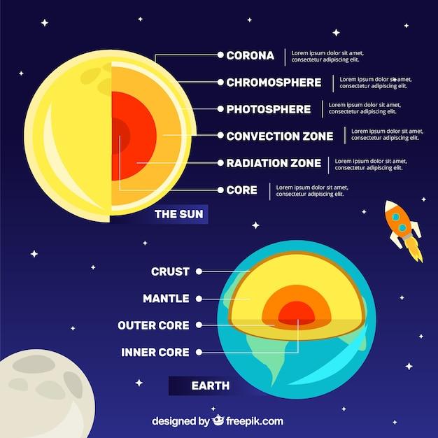 89abbdca9e2 Infográfico sobre as camadas da terra