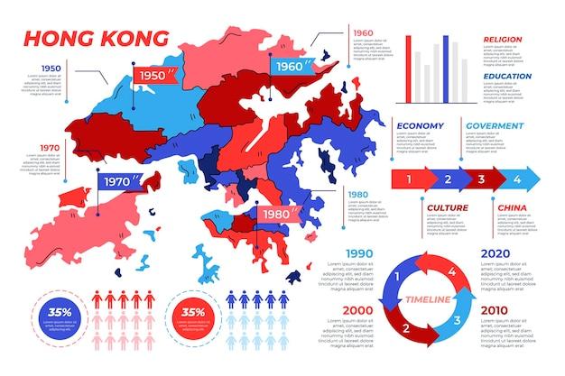 Infográficos do mapa de hong kong desenhados à mão Vetor grátis