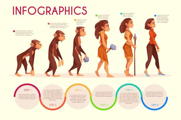 Infographics dos desenhos animados das fases da evolução das mulheres. Vetor grátis