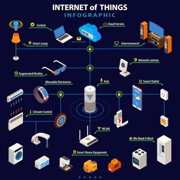 Internet das coisas isométrica infográfico poster Vetor grátis