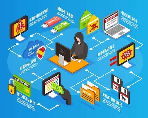 Internet hacker infographics Vetor grátis