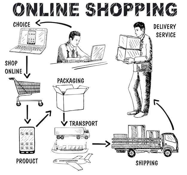 Mão de conceito de compras on-line desenhada Vetor Premium
