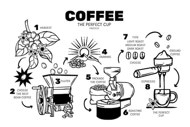 Mão desenhada conceito de café Vetor Premium