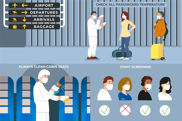 Medidas preventivas no aeroporto Vetor grátis