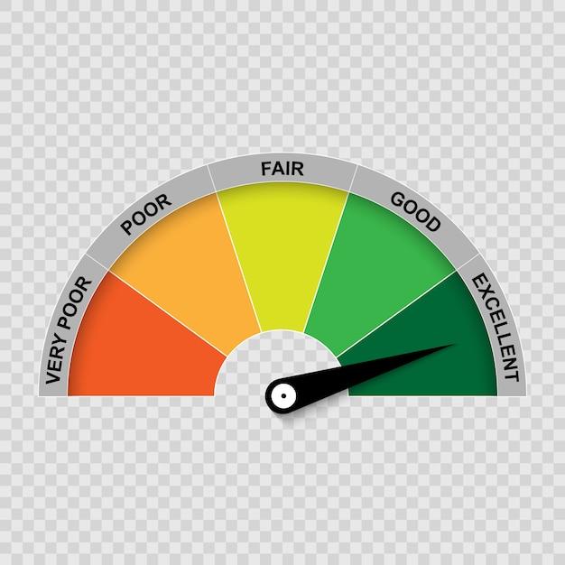 Medidor de pontuação de crédito, classificação ruim e boa. Vetor Premium