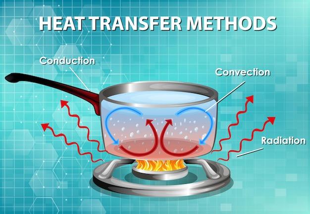 Métodos de transferência de calor Vetor grátis