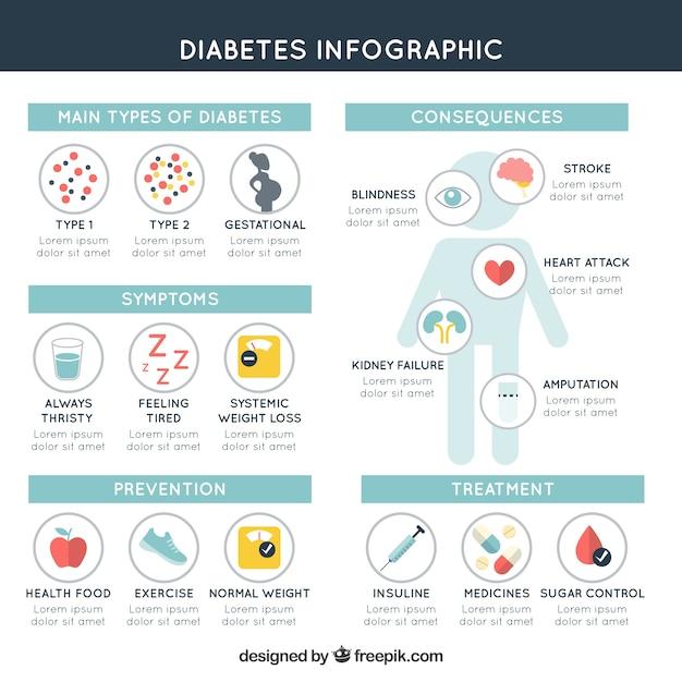 Modelo de infográfico de diabetes com design plano Vetor grátis