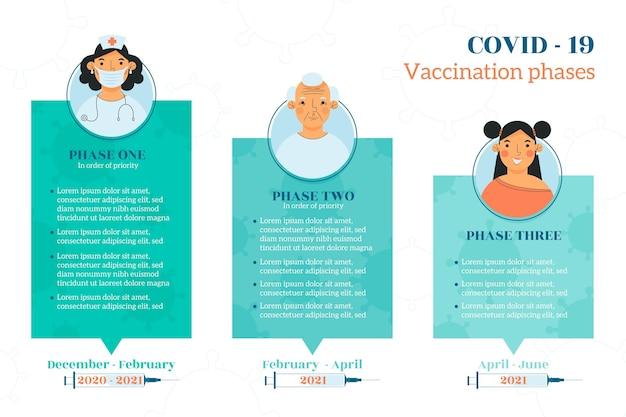 Modelo de infográfico de fases de vacina de coronavírus plana Vetor grátis