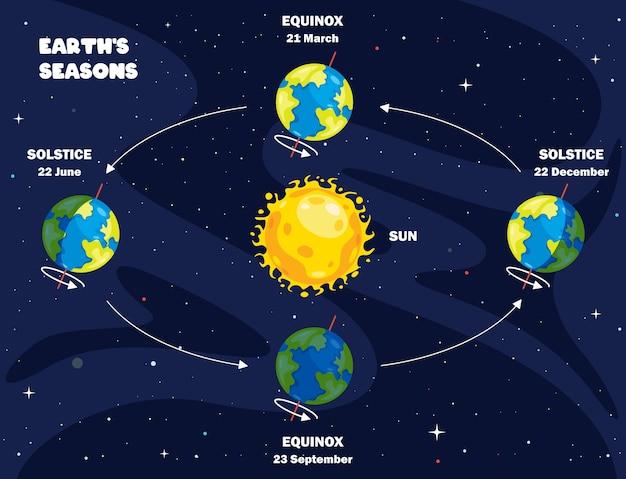 Movimento da terra e do sol Vetor Premium
