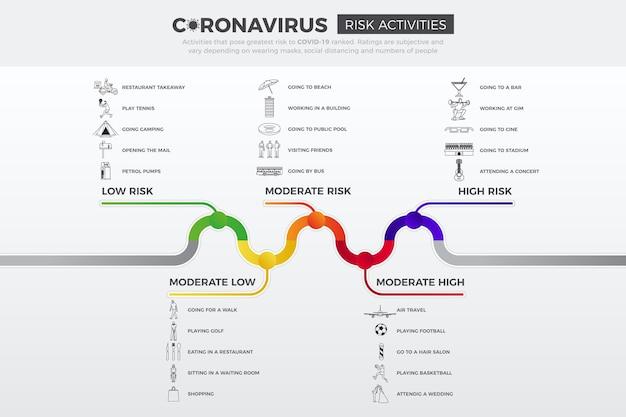 Níveis de risco de coronavírus por atividade - infográfico Vetor Premium
