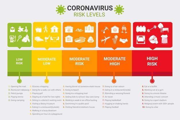 Níveis de risco de coronavírus por atividade - infográfico Vetor grátis