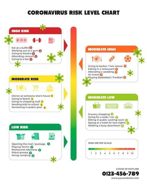 Níveis de risco de coronavírus por infográfico de atividades Vetor Premium