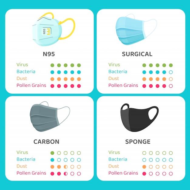Nível de proteção da máscara. o vetor mostra a proteção efetiva da máscara facial. Vetor Premium