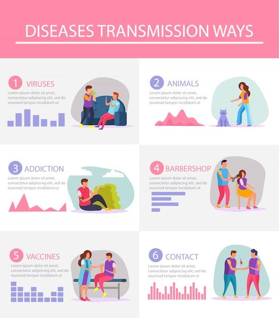O layout de infográficos planos demonstrou as formas mais populares de transmissão de doenças com gráficos estatísticos e materiais ilustrativos Vetor grátis