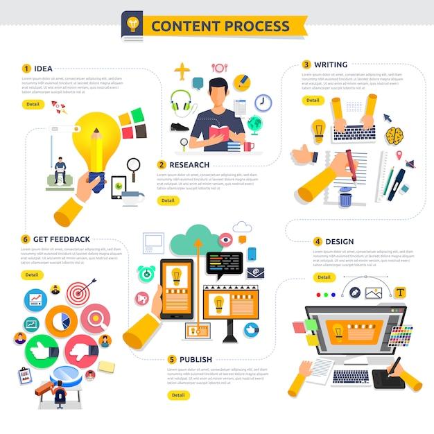 O processo de marketing de conteúdo conceitual começa com idéia, tópico, redação, design e recebe feedback. ilustrar. Vetor Premium