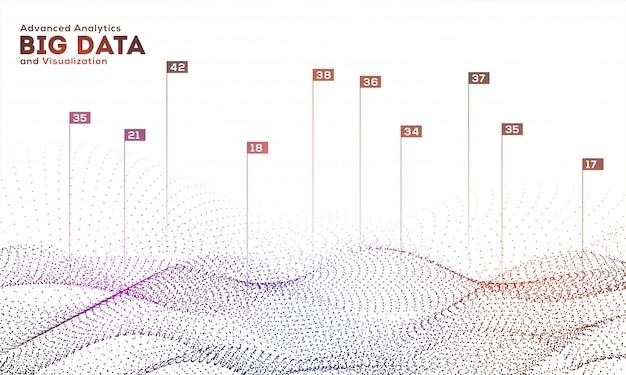 Os dados de partículas de onda digitais futuristas dinâmicos dinâmicos representam graficamente o fundo para o projeto baseado no conceito de big data e visualização de analytics. Vetor Premium