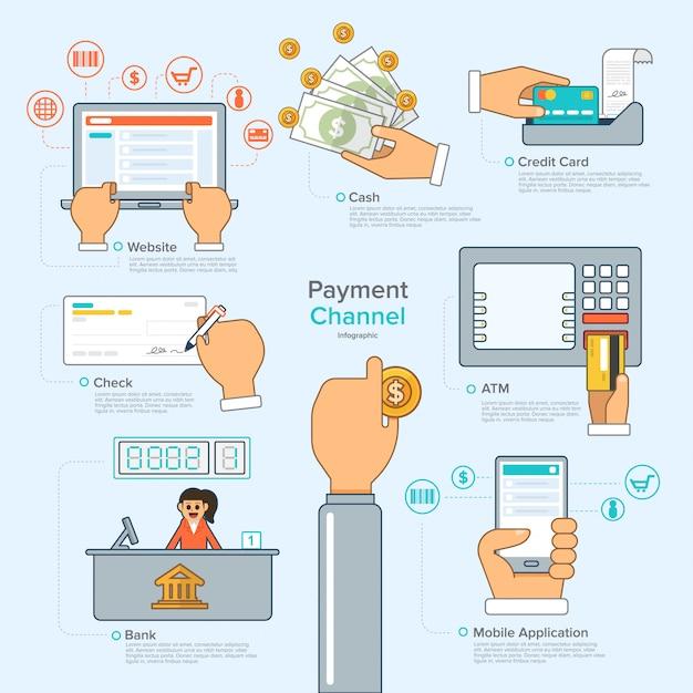 Pagamento digital Vetor Premium