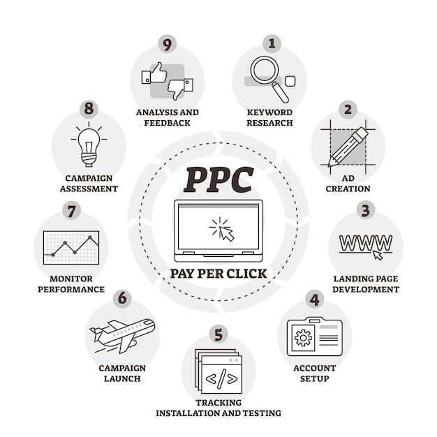 Pagar por clique ou ilustração vetorial de ppc Vetor Premium