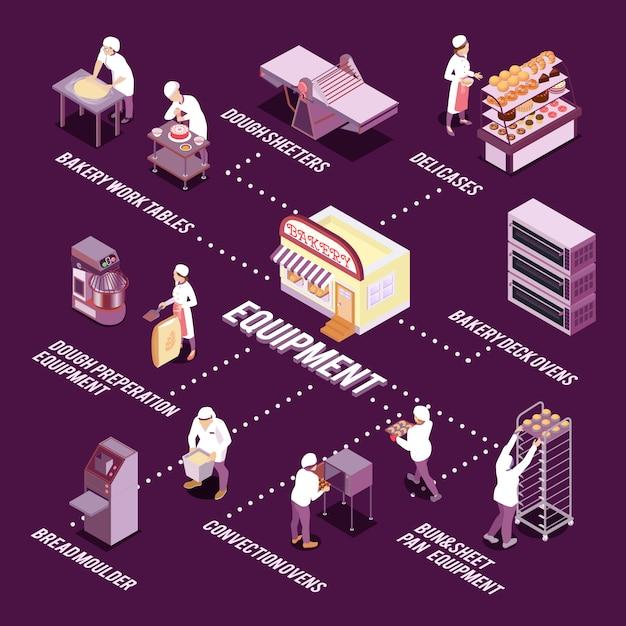 Pessoal e equipamento de padaria para fazer ilustração vetorial de fluxograma isométrico de pão e pastelaria Vetor grátis