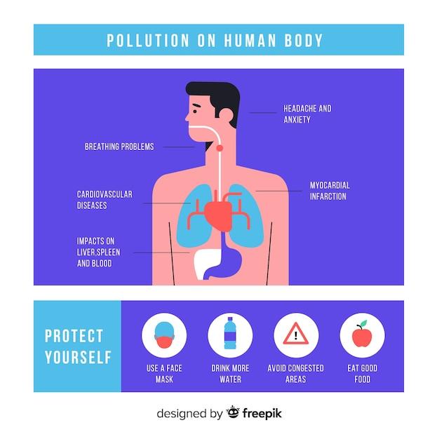 Poluição no modelo de infográfico corpo humano Vetor grátis