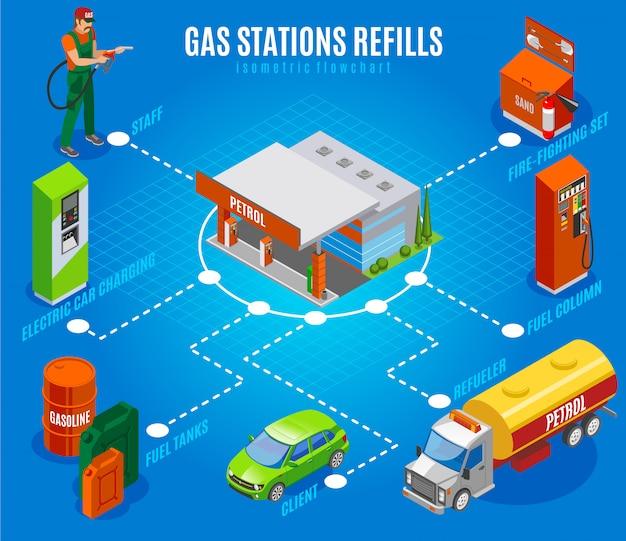 Postos de gasolina reabastecem fluxograma isométrico com imagens isoladas de colunas de combustível e tanques com caráter pessoal Vetor grátis