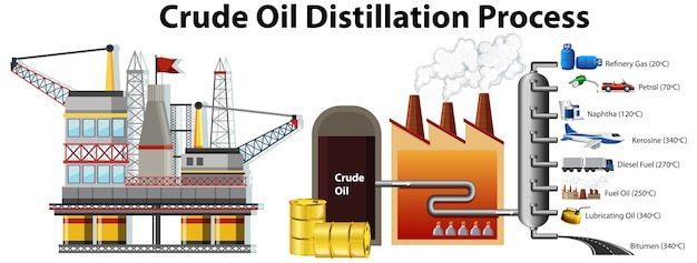 Processo de destilação de óleo cru isolado no branco Vetor grátis