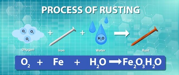 Processo de ferrugem equação química Vetor grátis