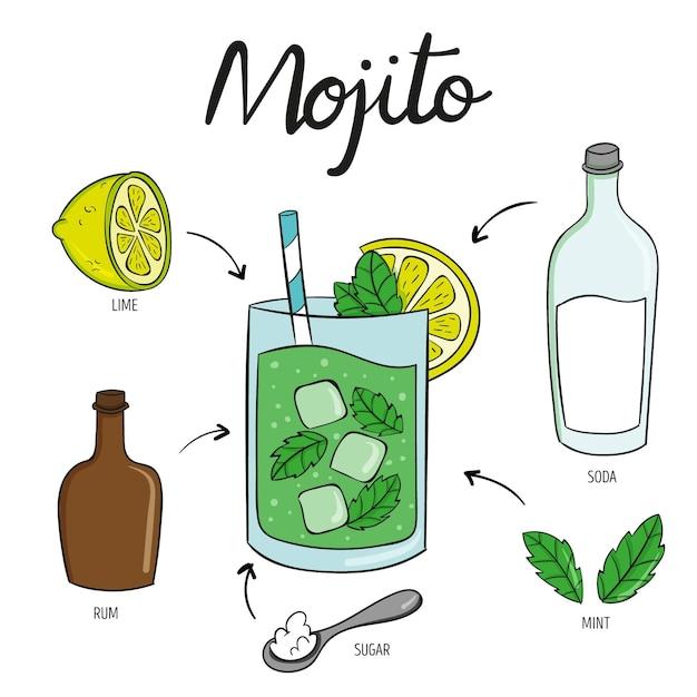 Receita de coquetel de bebidas mojito Vetor grátis