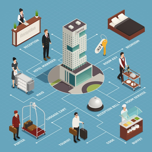 Serviço de hotel, incluindo porteiro de recepção com fluxograma isométrico de buffet de limpeza de bagagem em azul Vetor grátis