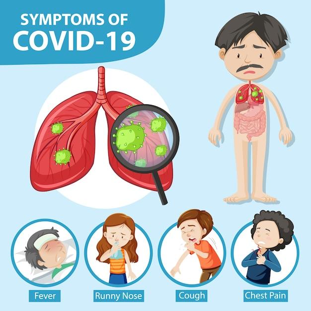 Sintomas de covid-19 ou infográfico de estilo cartoon de coronavírus Vetor grátis