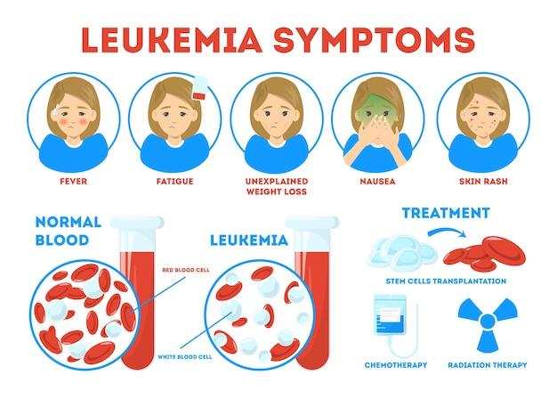 Sintomas de leucemia, pôster informativo. doença perigosa, tratamento Vetor Premium