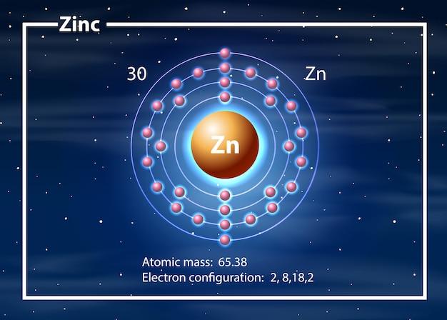 Um diagrama de átomos de zinco Vetor grátis